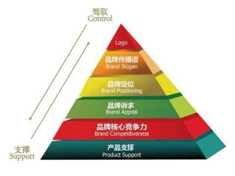 品牌策划的价值